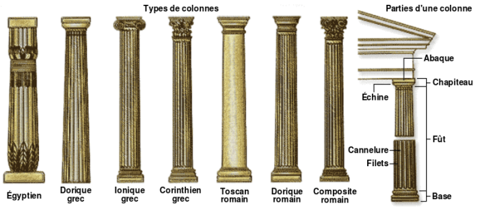 Column parts and styles