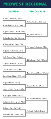 Church Madness Midwest Bracket 32